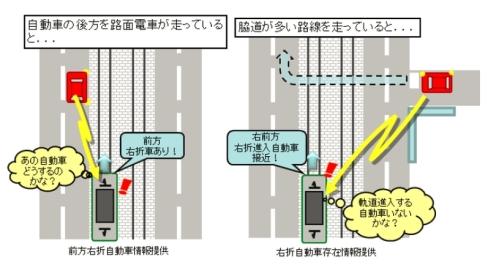 路面電車と自動車の相互通信における路面電車運転士への支援事例