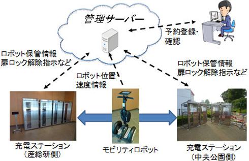 モビリティロボットシェアリングシステムの全体構成図