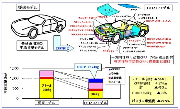 CFRTPによる車両重量の削減効果