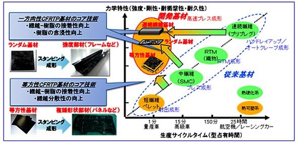 開発したCFRTP中間基材と従来の熱硬化性樹脂を使った基材との比較