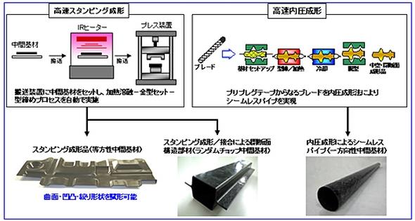 CFRTP中間基材の加工技術の概要