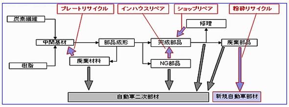 CFRTPによる炭素繊維強化樹脂のリサイクル