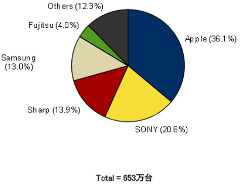 2013年第2四半期国内スマートフォン出荷台数ベンダー別シェア