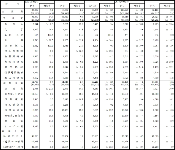 設備投資推移(出典:財務省 法人企業統計調査)