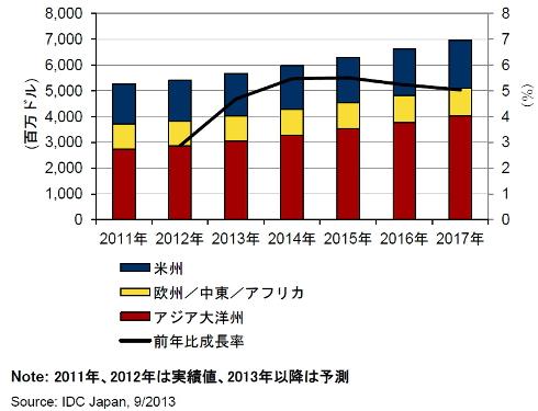 日本企業の海外ITサービス支出額予測(2011〜2017年)