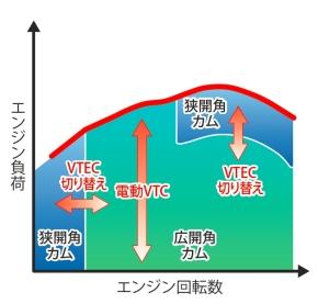 VTECと電動VTCによるバルブコントロールタイミングのイメージ