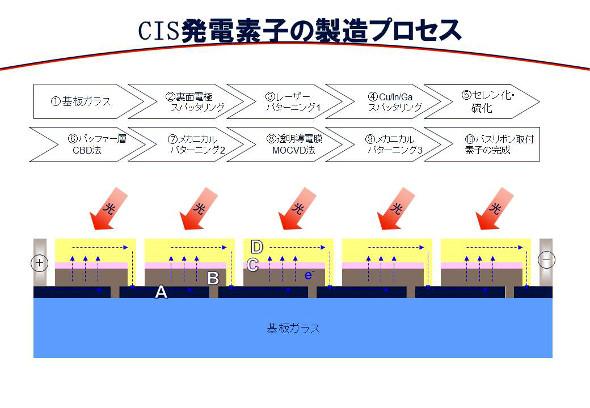 CIS発電素子の製造プロセス