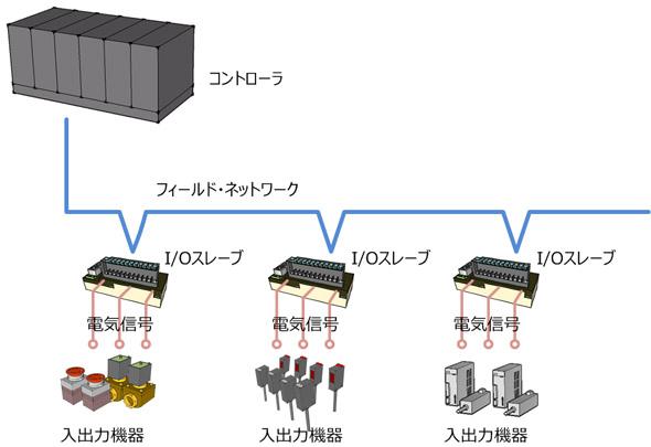フィールドネットワーク