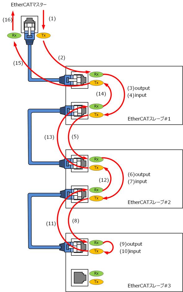EtherCATパケットの流れ(3台のスレーブ例)