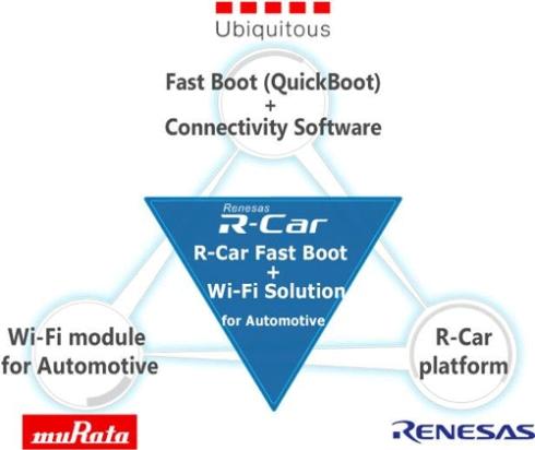 3社の共同開発イメージと各社が提供するベース技術