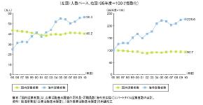 電機機械メーカー(部品)の従業者数推移