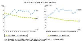 電機機械メーカー(最終製品)の従業者数推移