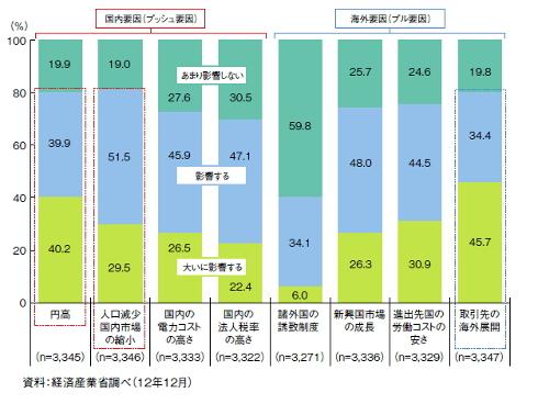 国内生産の縮小及び海外への生産シフトの要因