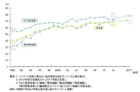 海外現地生産を行う製造業の割合