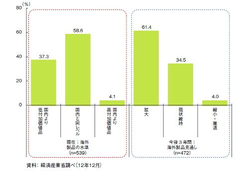 海外生産の技術水準の現状と今後3年間の海外生産見通し