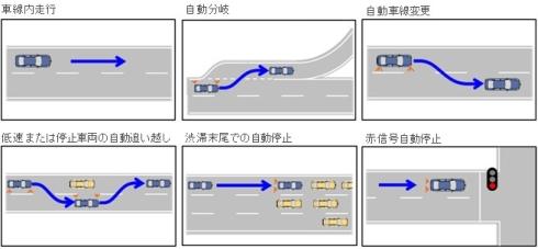 自動運転技術の機能例