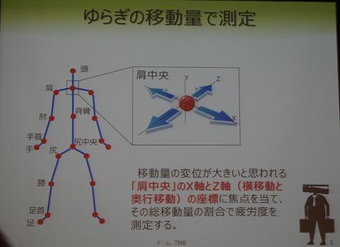 揺らぎの移動量で測定