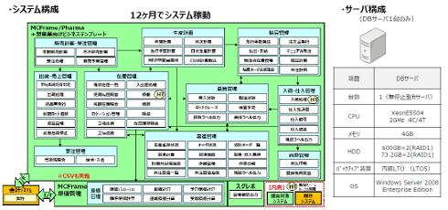 新システムの構成