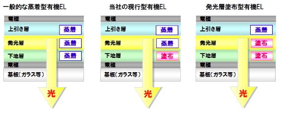 有機EL照明パネルの模式図