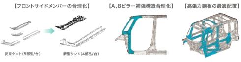 構造の合理化や高張力鋼板の最適配置の事例