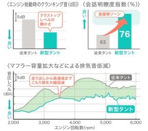「タント」の従来モデルと新モデルの静粛性比較