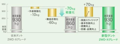 「タント」の従来モデルと新モデルの重量比較
