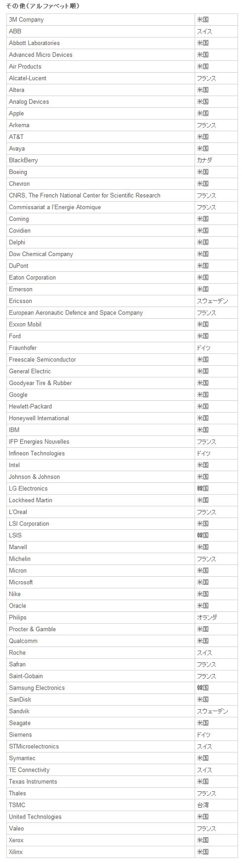 「Top 100 グローバル・イノベーター 2013」日本以外の受賞企業