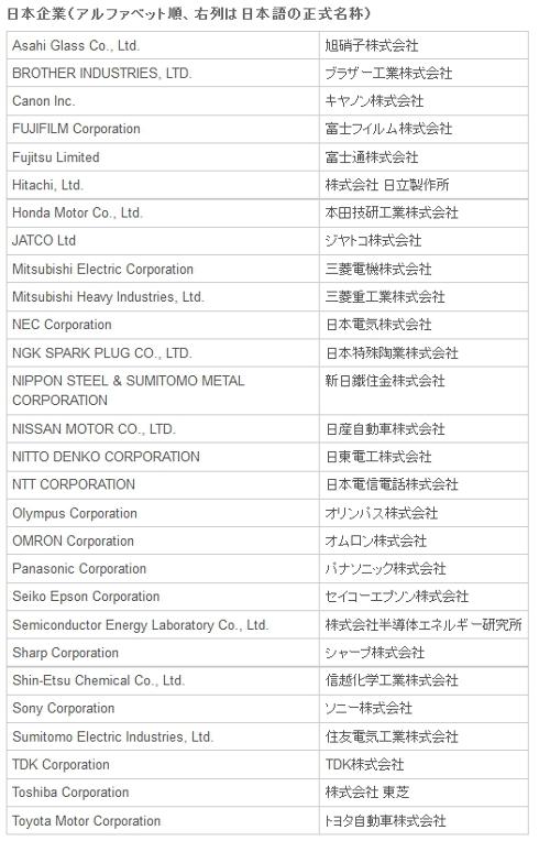 「Top 100 グローバル・イノベーター 2013」受賞日本企業