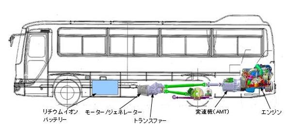 防災対応型プラグインハイブリッドバスのシステム構成