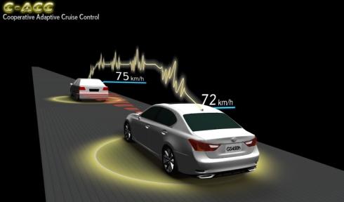 「通信利用レーダークルーズコントロール」のイメージ