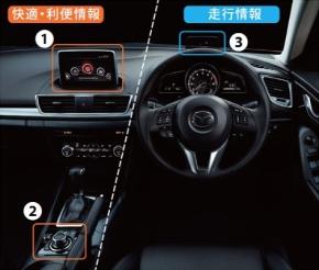 新型「アクセラ」の運転席に採用されたHMIコンセプト「Heads-Up Cockpit」