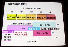 1DCAEの適用範囲