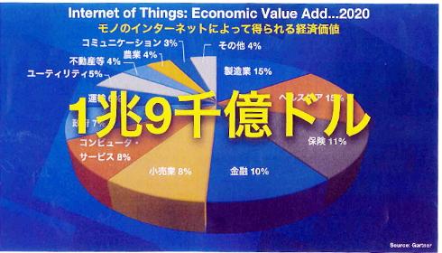 モノのインターネットにより得られる経済価値