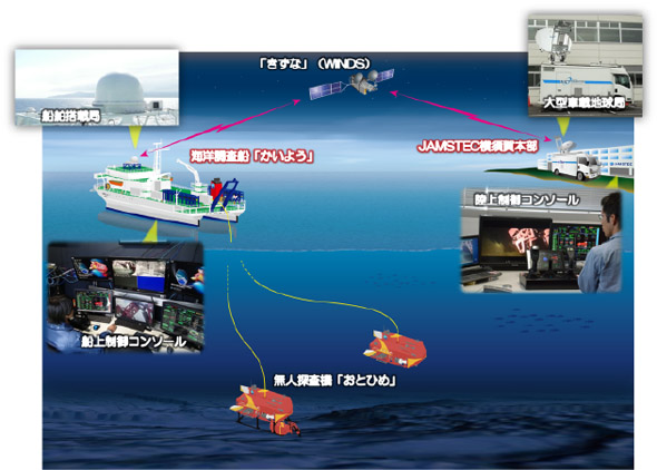 衛星通信テレオペレーション概略図