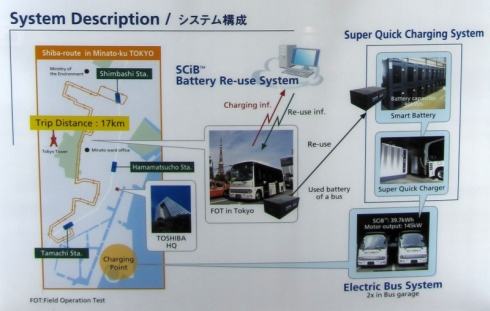 「SCiB」搭載電気バスを使った、環境省の「地球温暖化対策技術開発・実証研究事業」の概要