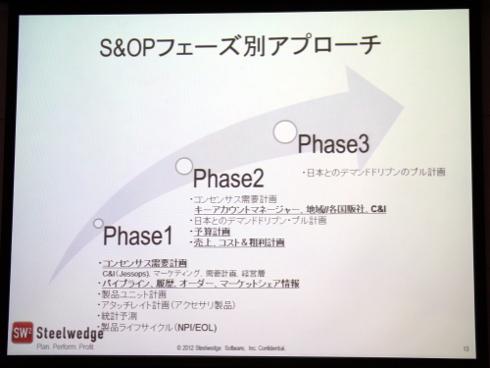 S&OPのアプローチ