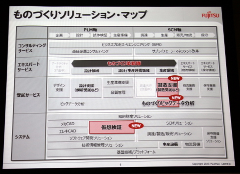 富士通のものづくりソリューションマップ