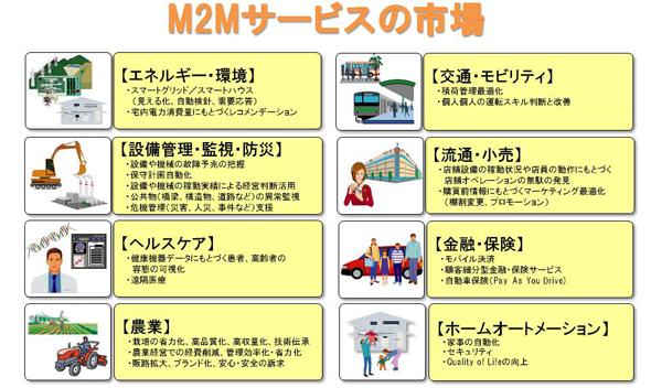 M2Mサービスの市場