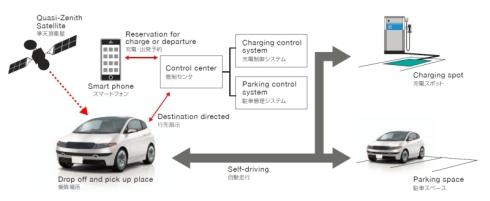 デンソーの自動駐車と「スマートチャージング」のシステム構成