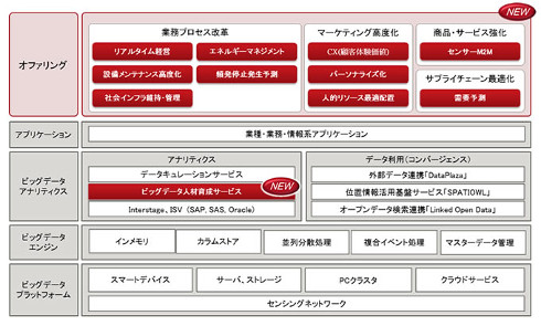 「FUJITSU Big Data Initiative」体系図