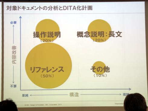 対象ドキュメントの分析とDITA化計画