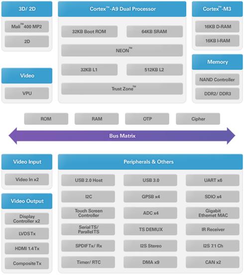 ドングルPCの基本構成