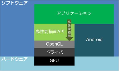 高性能描画API
