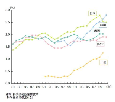 研究開発費がGDPに占める割合