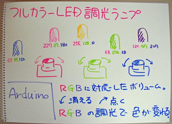 フルカラーLEDを使ったランプ