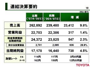 2008年3月期の連結業績結果