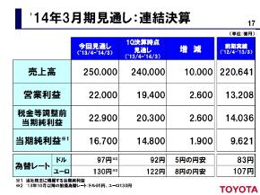 2014年3月期通期の連結業績予想