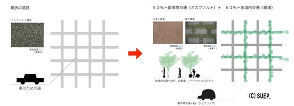都市の道路の半分を地域内交通のための緑道にする提案