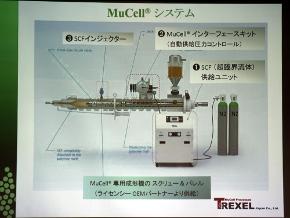 MuCellシステム