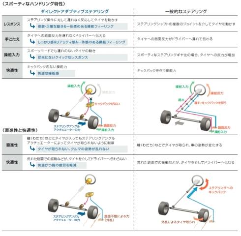 「ダイレクトアダプティブステアリング」と一般的な機械式ステアリングの比較